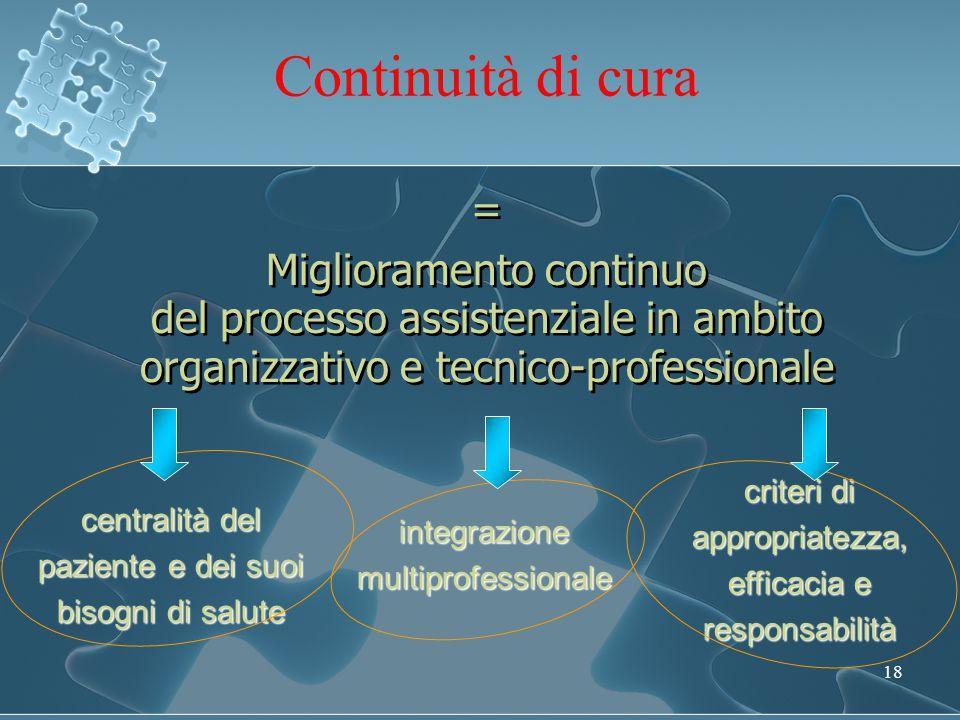 Continuità di cura = Miglioramento continuo del processo assistenziale in ambito organizzativo e tecnico-professionale.