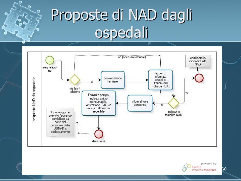 Proposte di NAD dagli ospedali