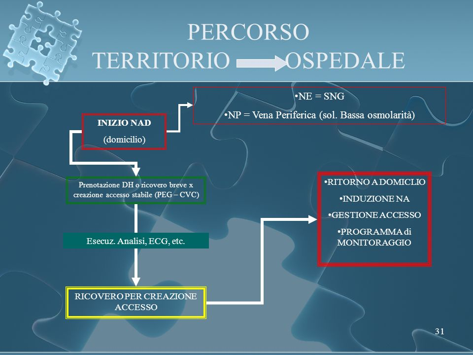 PERCORSO TERRITORIO OSPEDALE