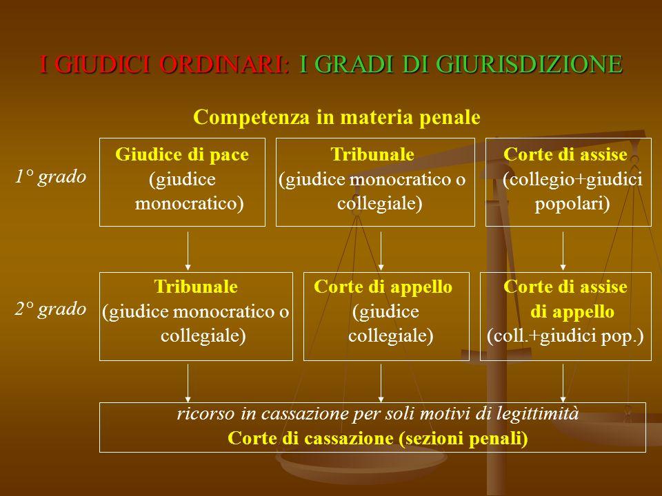 Corte di assise di appello Corte di cassazione (sezioni penali)