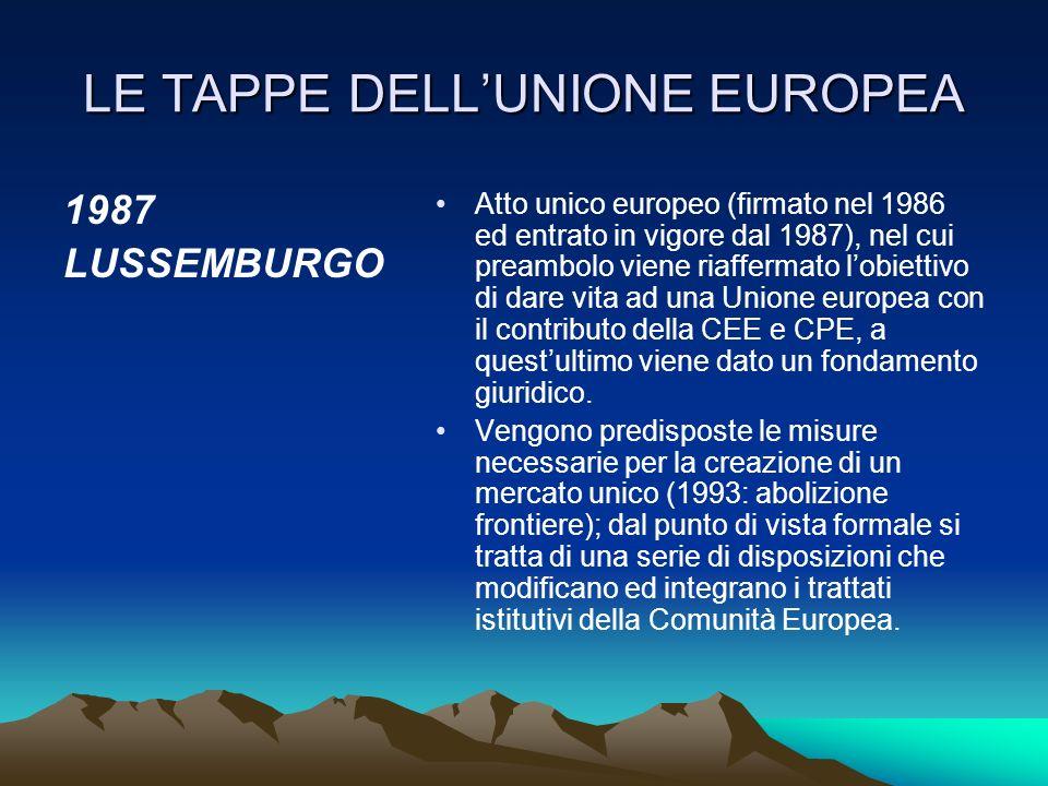 LE TAPPE DELL'UNIONE EUROPEA