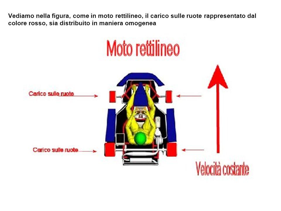 Vediamo nella figura, come in moto rettilineo, il carico sulle ruote rappresentato dal colore rosso, sia distribuito in maniera omogenea