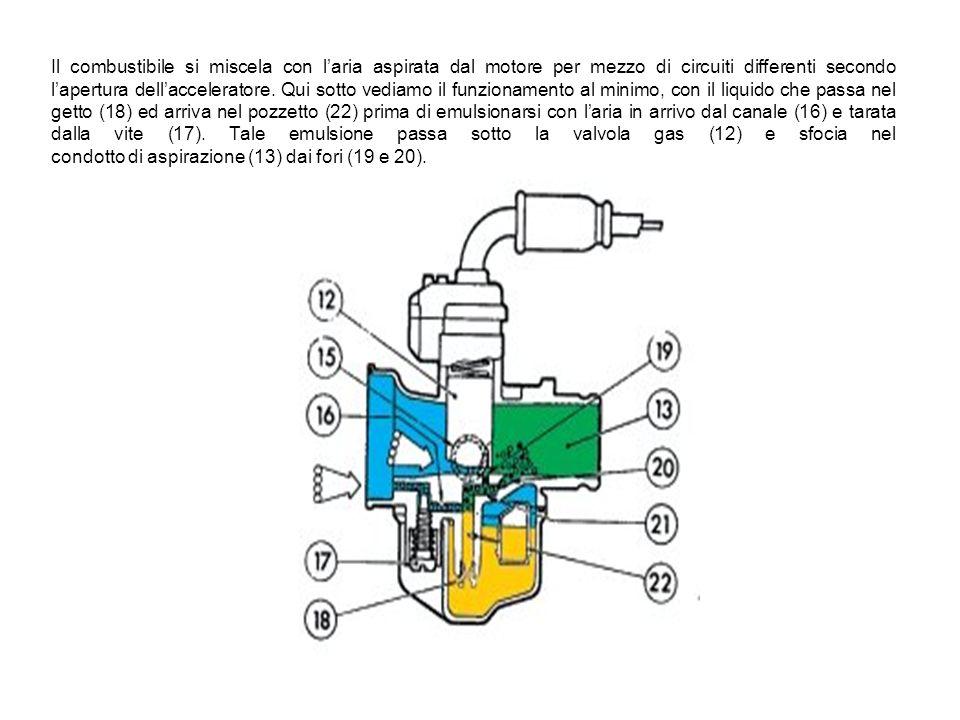 Il combustibile si miscela con l'aria aspirata dal motore per mezzo di circuiti differenti secondo l'apertura dell'acceleratore.