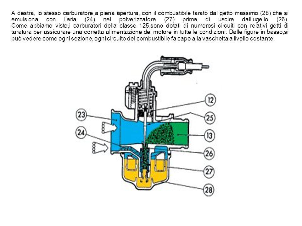 A destra, lo stesso carburatore a piena apertura, con il combustibile tarato dal getto massimo (28) che si emulsiona con l'aria (24) nel polverizzatore (27) prima di uscire dall'ugello (26).