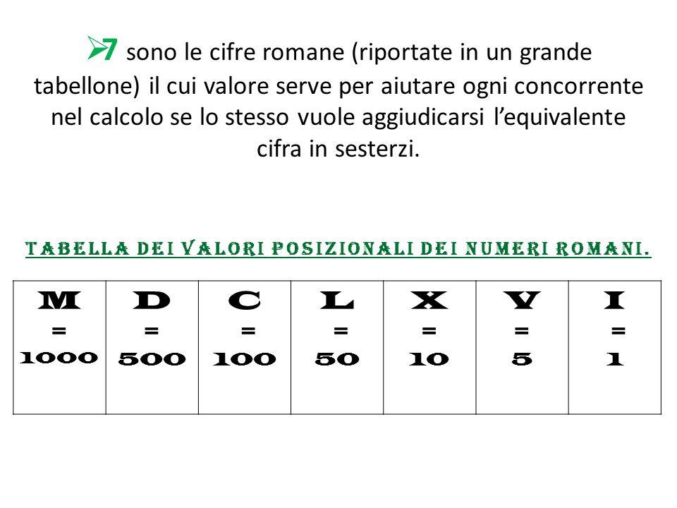 Tabella dei valori posizionali dei numeri romani.