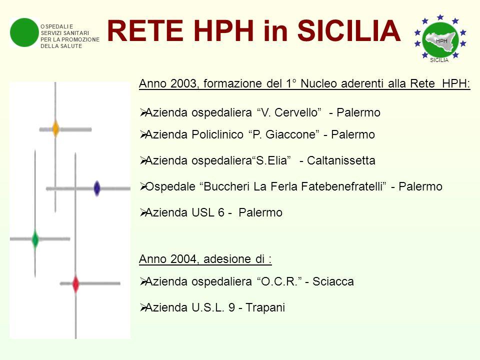 RETE HPH in SICILIA OSPEDALI E. SERVIZI SANITARI. PER LA PROMOZIONE. DELLA SALUTE. HPH. SICILIA.