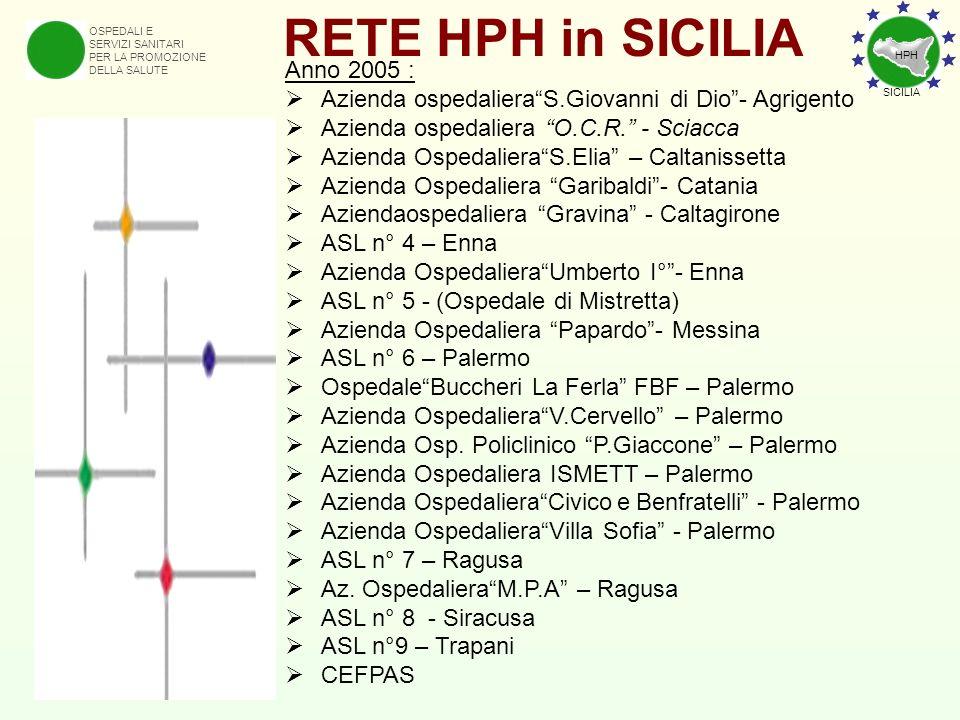 RETE HPH in SICILIA Anno 2005 :