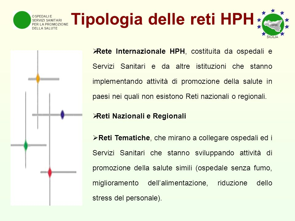Tipologia delle reti HPH