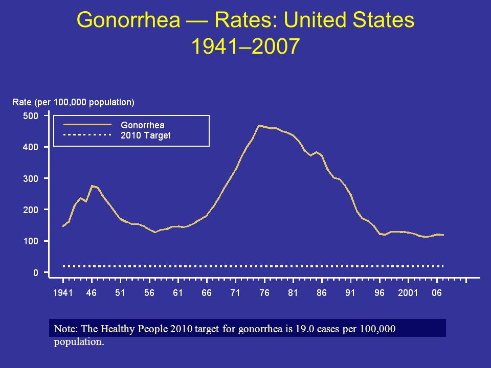 Gonorrhea — Rates: United States 1941–2007