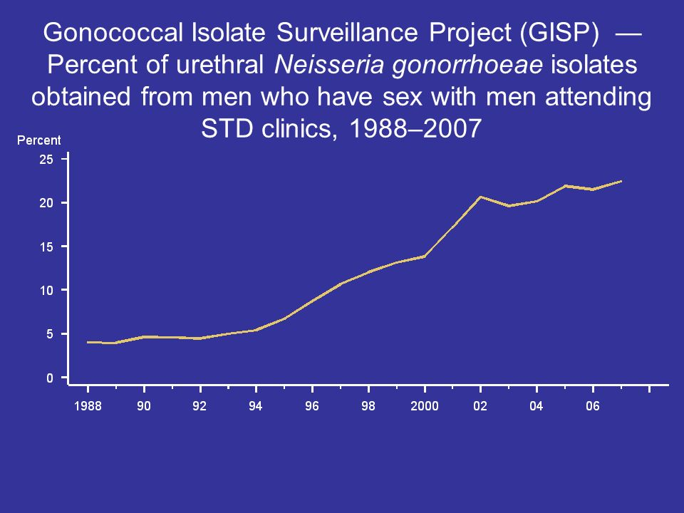 Gonococcal Isolate Surveillance Project (GISP) — Percent of urethral Neisseria gonorrhoeae isolates obtained from men who have sex with men attending STD clinics, 1988–2007