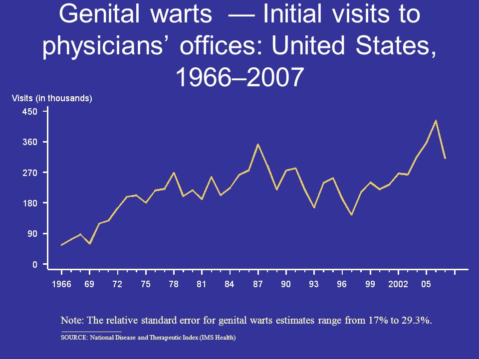 Genital warts — Initial visits to physicians' offices: United States, 1966–2007