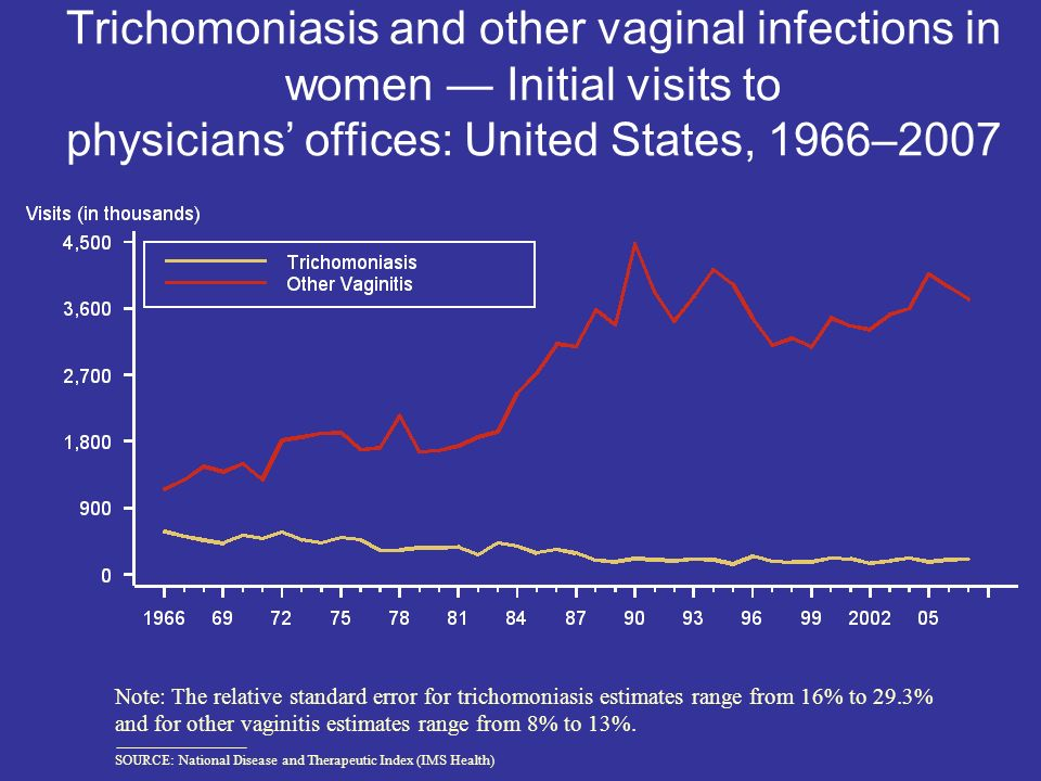 Trichomoniasis and other vaginal infections in women — Initial visits to physicians' offices: United States, 1966–2007