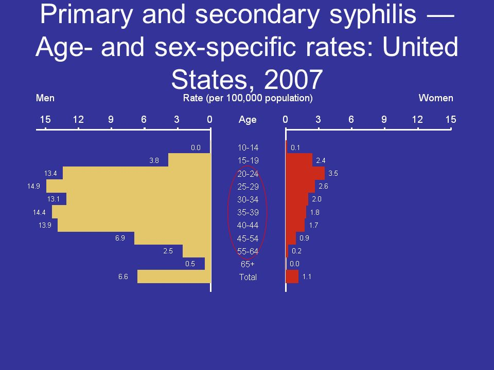 Primary and secondary syphilis — Age- and sex-specific rates: United States, 2007