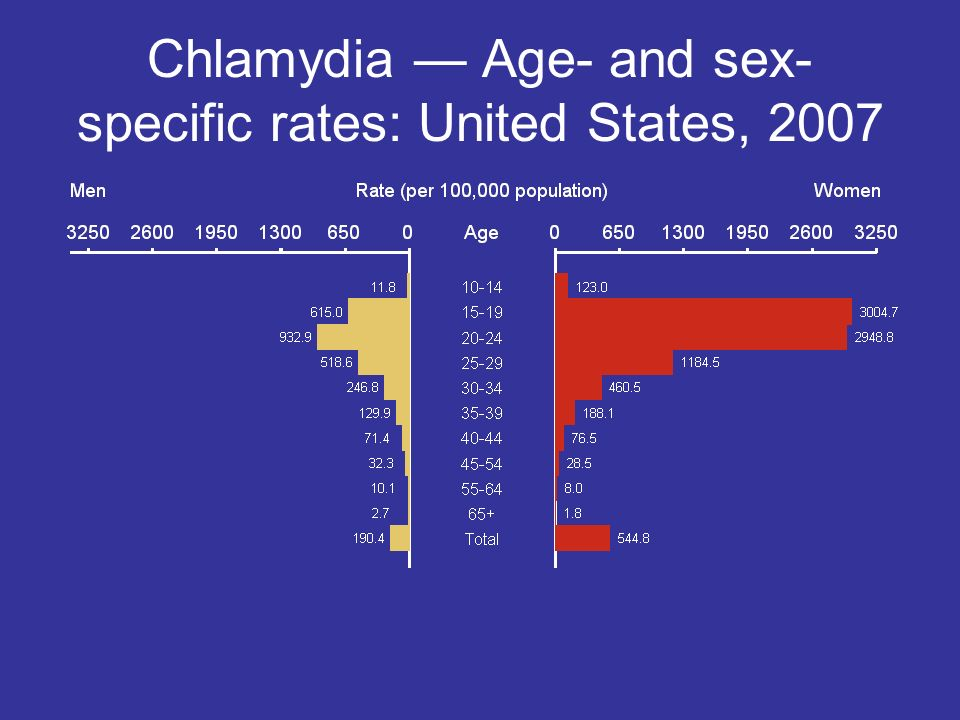 Chlamydia — Age- and sex-specific rates: United States, 2007