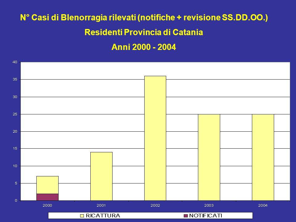 N° Casi di Blenorragia rilevati (notifiche + revisione SS.DD.OO.)