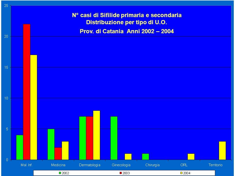 N° casi di Sifilide primaria e secondaria