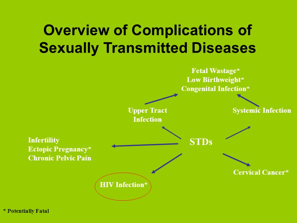 Overview of Complications of Sexually Transmitted Diseases