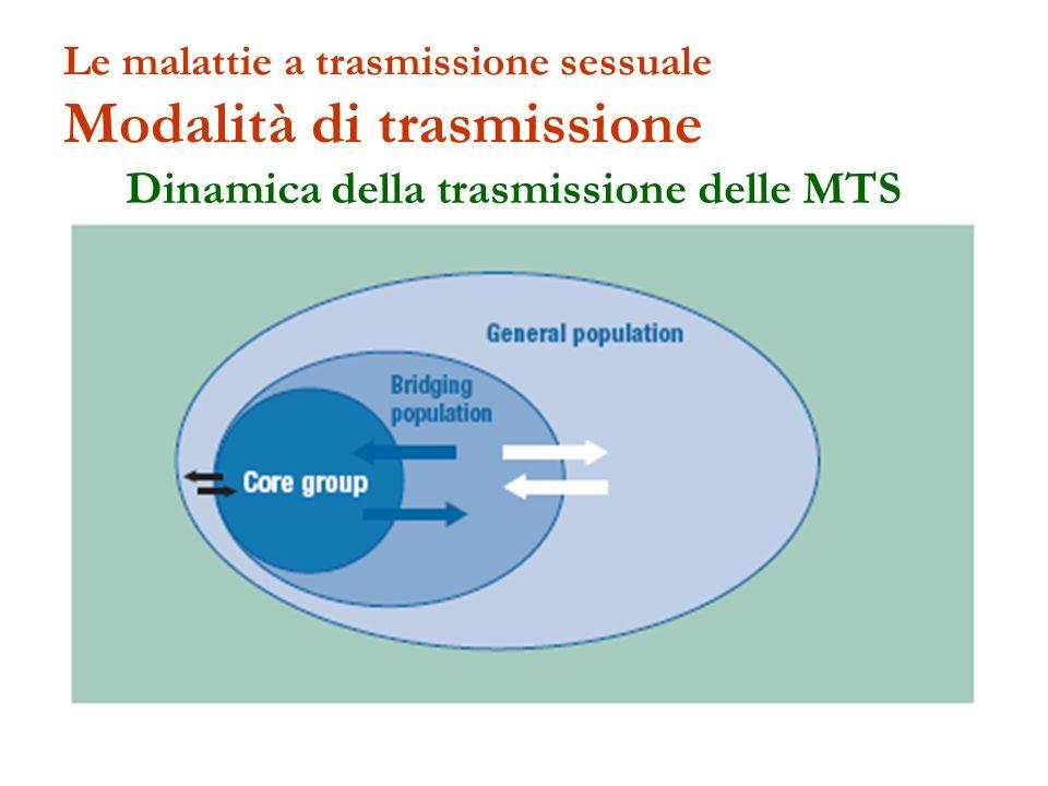 Le malattie a trasmissione sessuale Modalità di trasmissione