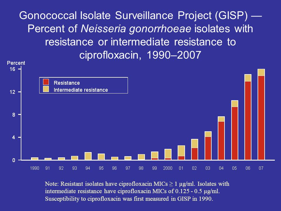 Gonococcal Isolate Surveillance Project (GISP) — Percent of Neisseria gonorrhoeae isolates with resistance or intermediate resistance to ciprofloxacin, 1990–2007