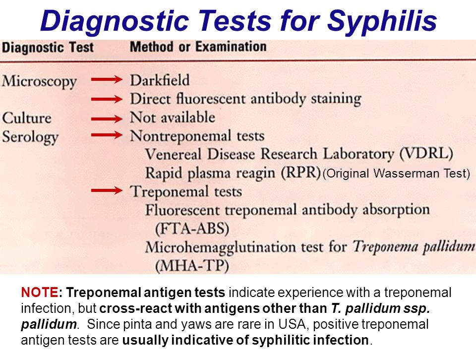 Diagnostic Tests for Syphilis