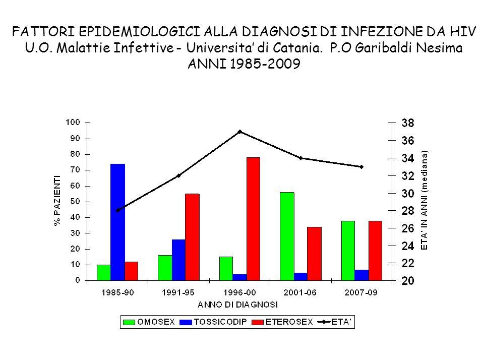 FATTORI EPIDEMIOLOGICI ALLA DIAGNOSI DI INFEZIONE DA HIV