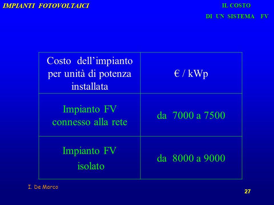 Costo dell'impianto per unità di potenza installata € / kWp