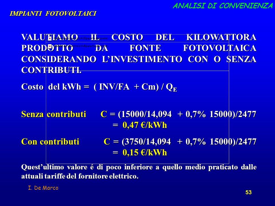 Costo del kWh = ( INV/FA + Cm) / QE
