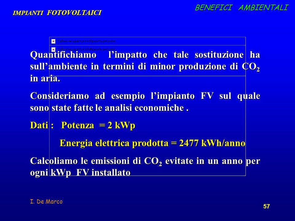 Energia elettrica prodotta = 2477 kWh/anno