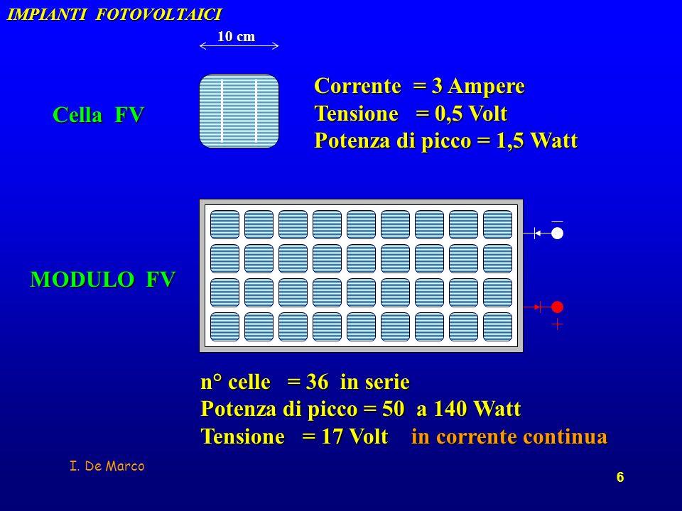Potenza di picco = 50 a 140 Watt