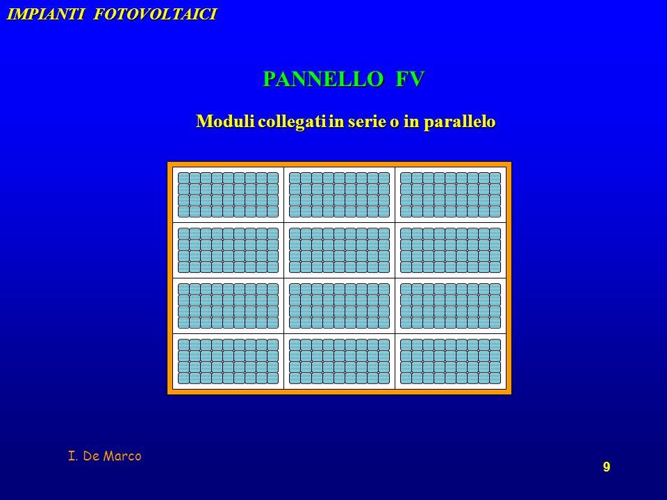 PANNELLO FV PANNELLO FV Moduli collegati in serie o in parallelo