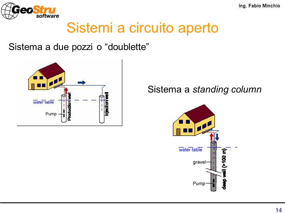 Sistemi a circuito aperto