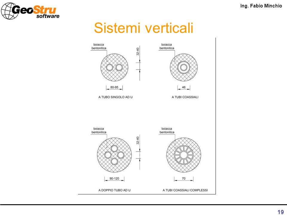 Sistemi verticali
