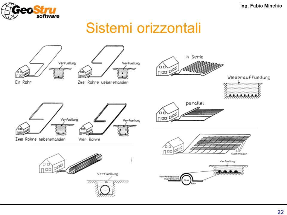 Sistemi orizzontali