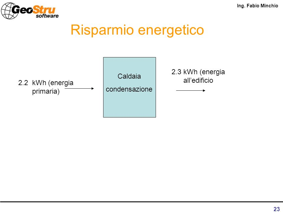 Risparmio energetico 2.3 kWh (energia all'edificio Caldaia