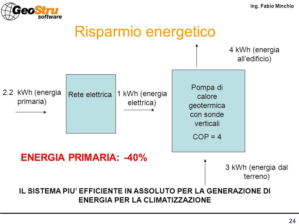 Risparmio energetico ENERGIA PRIMARIA: -40%