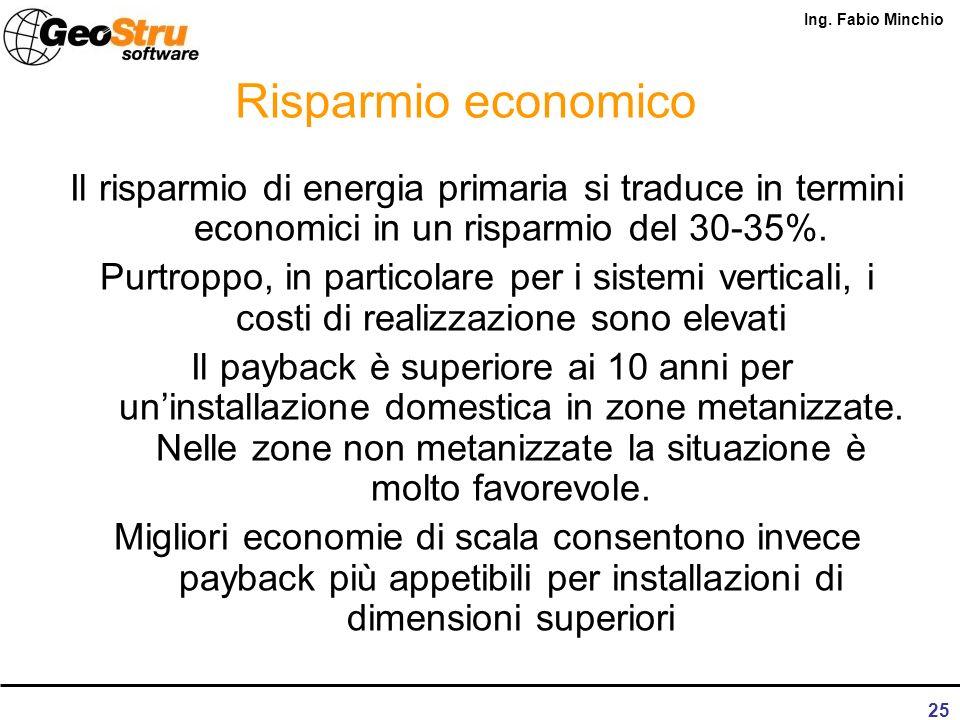 Risparmio economico Il risparmio di energia primaria si traduce in termini economici in un risparmio del 30-35%.