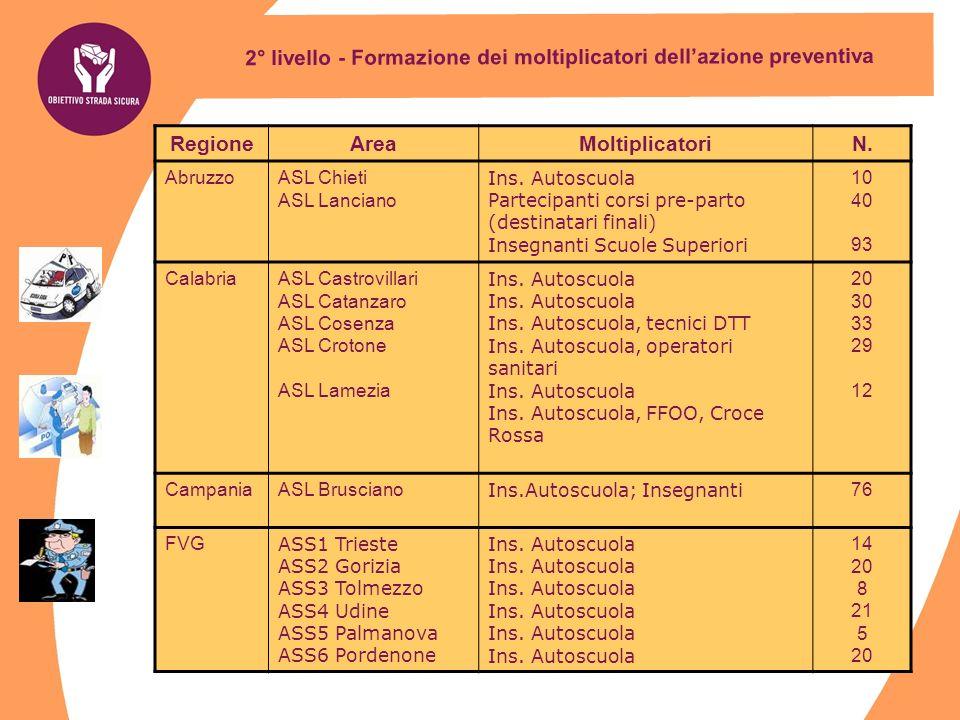 2° livello - Formazione dei moltiplicatori dell'azione preventiva