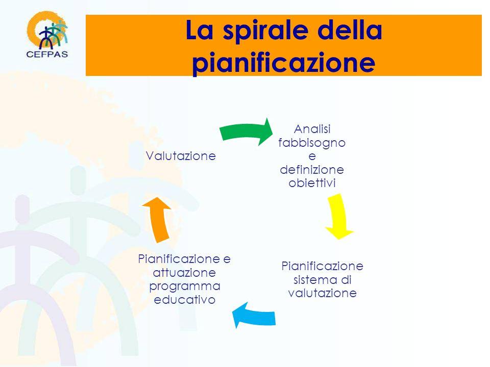 La spirale della pianificazione
