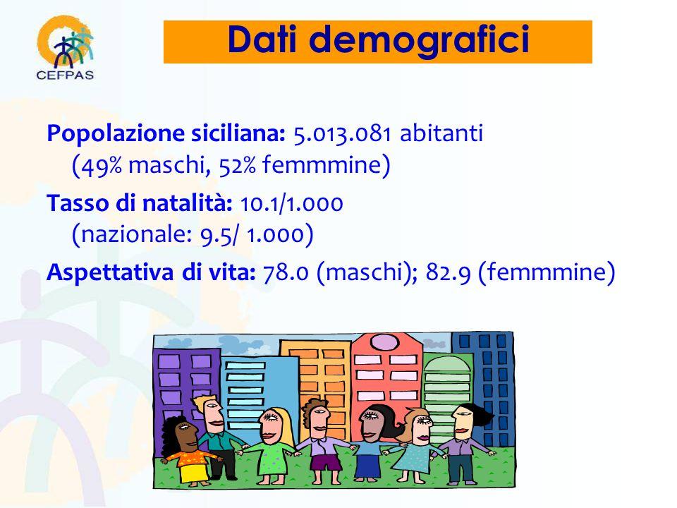 Dati demografici Popolazione siciliana: 5.013.081 abitanti (49% maschi, 52% femmmine) Tasso di natalità: 10.1/1.000 (nazionale: 9.5/ 1.000)