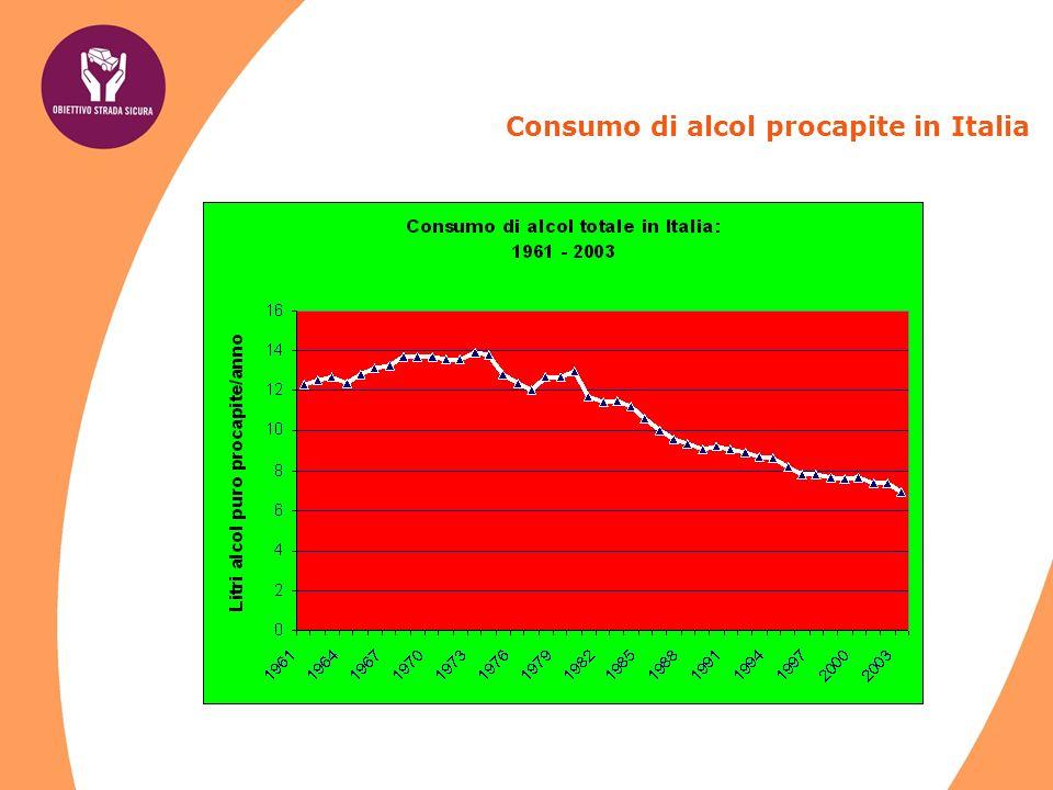 Consumo di alcol procapite in Italia