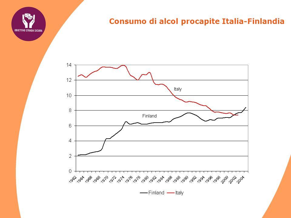 Consumo di alcol procapite Italia-Finlandia