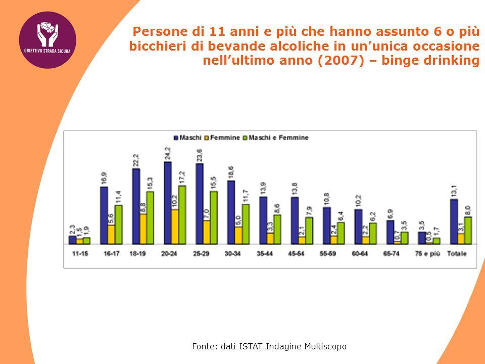 Fonte: dati ISTAT Indagine Multiscopo