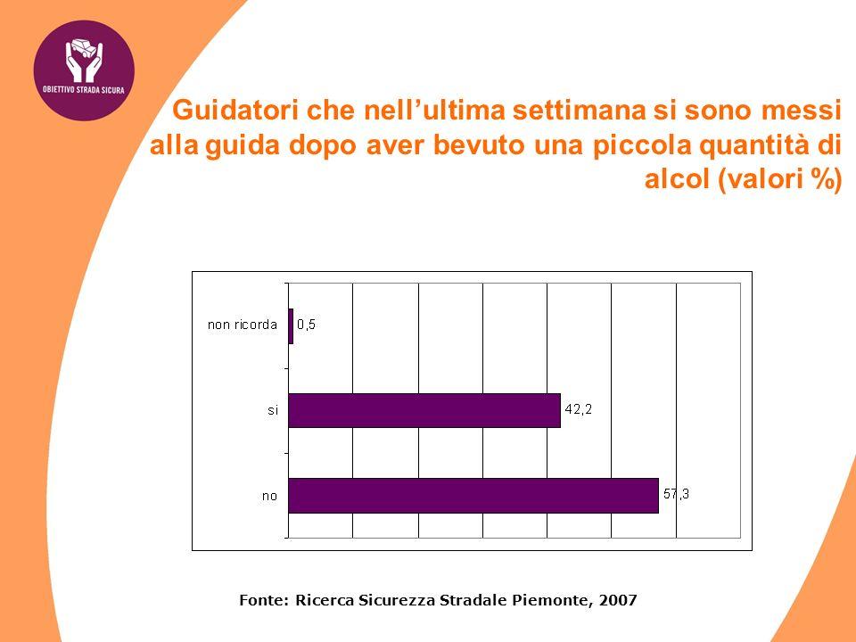 Fonte: Ricerca Sicurezza Stradale Piemonte, 2007