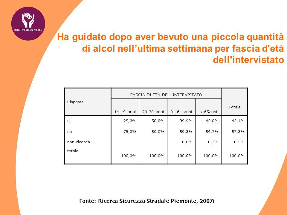 Fonte: Ricerca Sicurezza Stradale Piemonte, 2007i