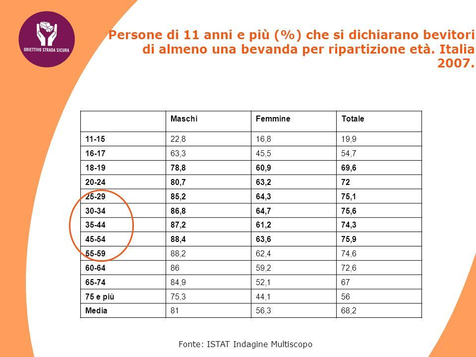 Fonte: ISTAT Indagine Multiscopo