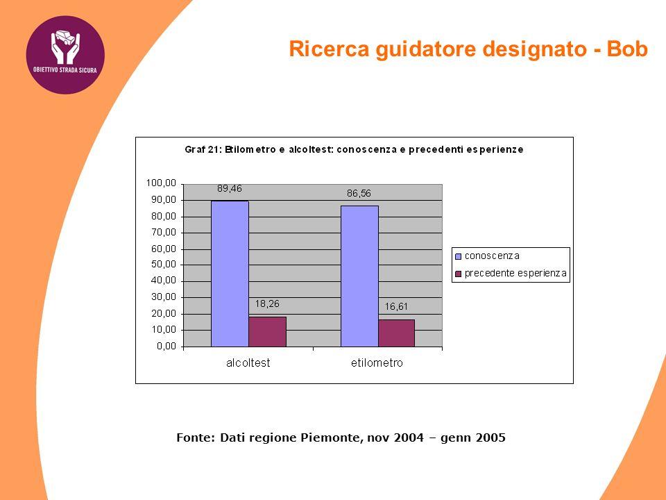 Fonte: Dati regione Piemonte, nov 2004 – genn 2005