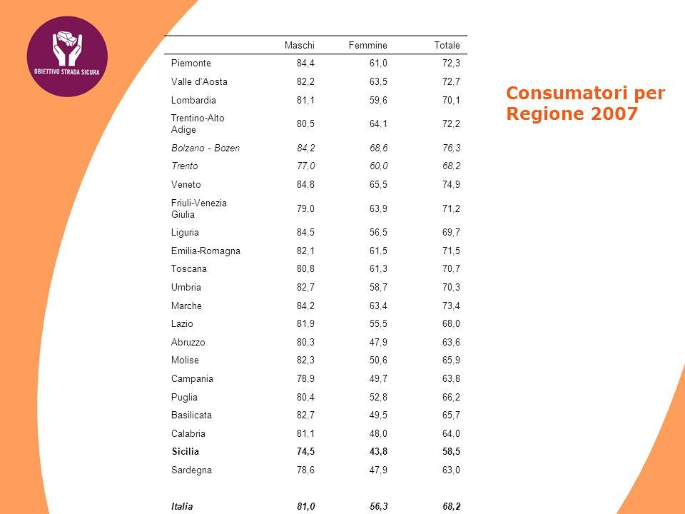 Consumatori per Regione 2007