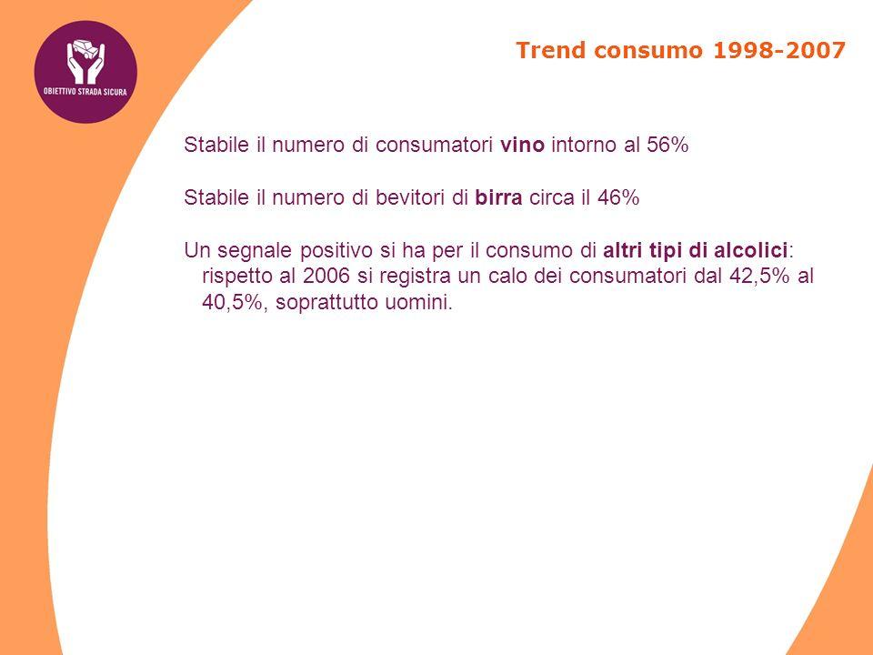Trend consumo 1998-2007 Stabile il numero di consumatori vino intorno al 56% Stabile il numero di bevitori di birra circa il 46%