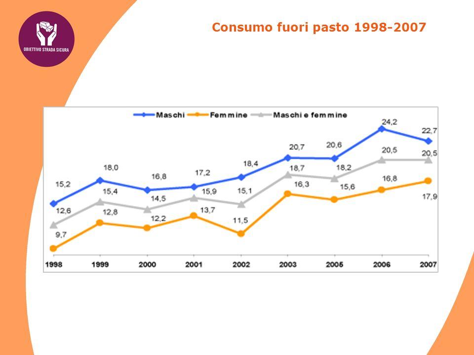 Consumo fuori pasto 1998-2007