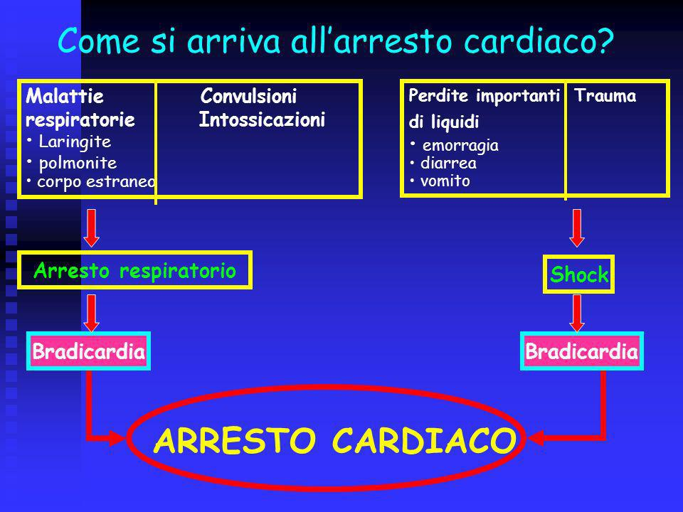 Come si arriva all'arresto cardiaco